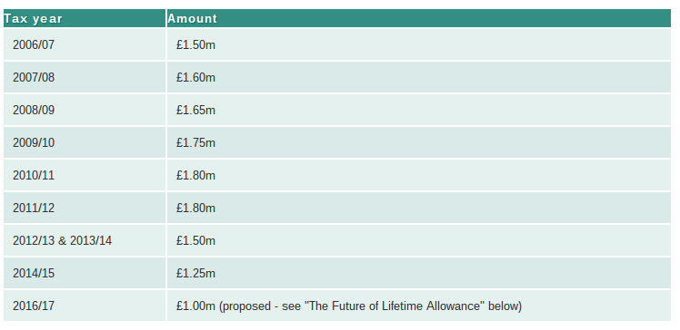 avoiding lifetime allowance charge