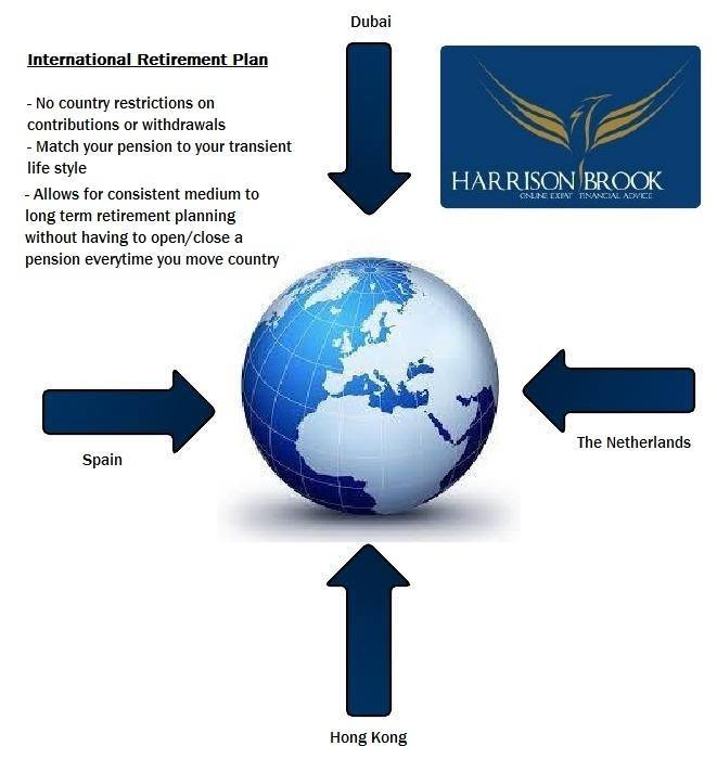Expat retirement planning from Harrison Brook financial advisers