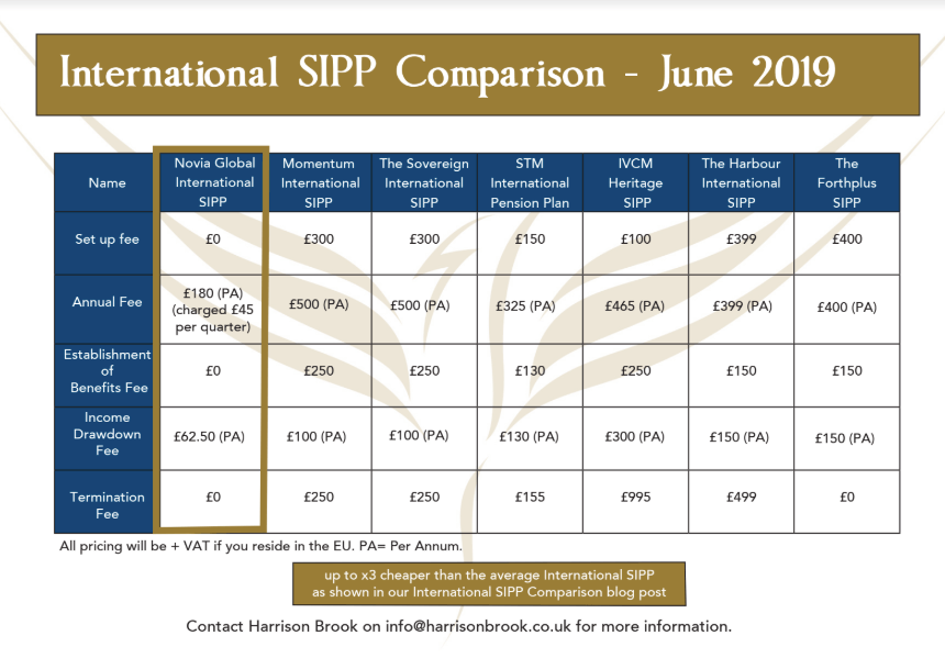 International SIPP Comparison